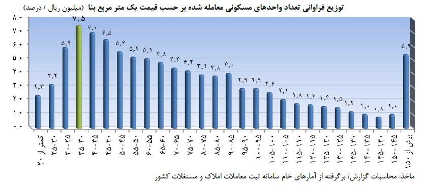 نمودار توزیع فراوانی تعداد واحدهای مسکونی معامله شده بر حسب قیمت یک متر مربع بنا