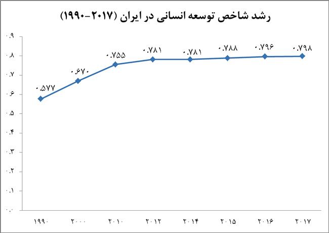 نمودار رشد شاخص توسعه انسانی