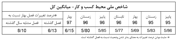 جدول شاخص ملی کسب و کار