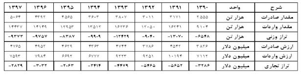 جدول 3 کشاورزی