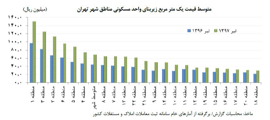 نمودار متوسط قیمت یک متر مربع زیربنای واحد مسکونی مناطق شهر تهران