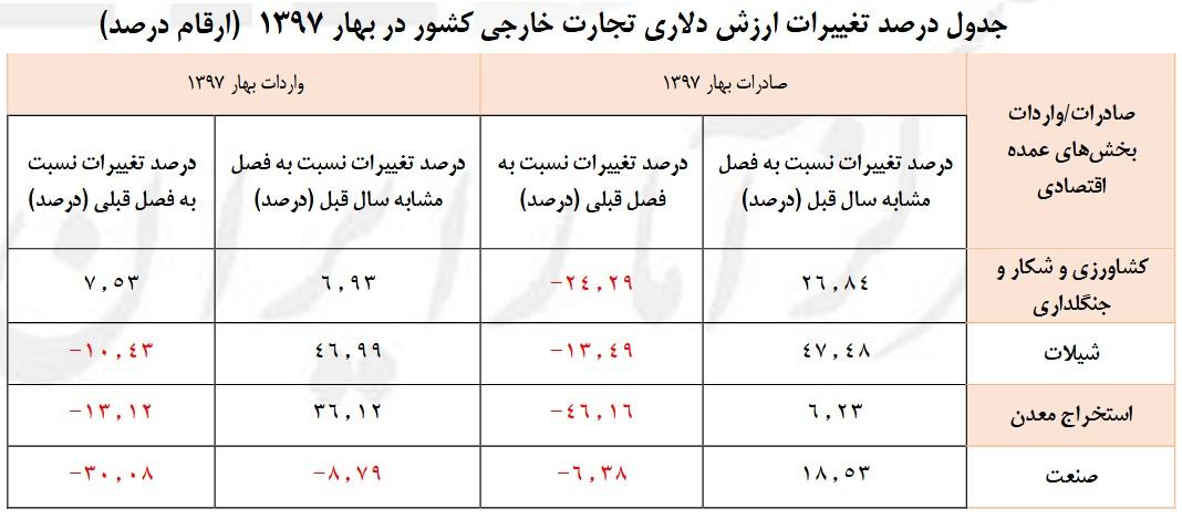 جدول درصد تغییرات ارزش دلاری