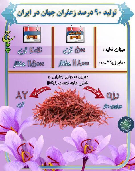 تولید 90 درصد زعفران جهان در ایران