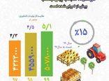 تولیدات کشاورزی استان کرمانشاه طی سال 99 به 5میلیون و 78هزارتن رسیده است