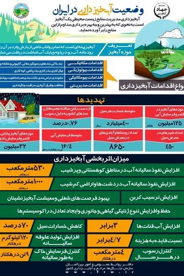 وضعیت آبخیزداری در ایران
