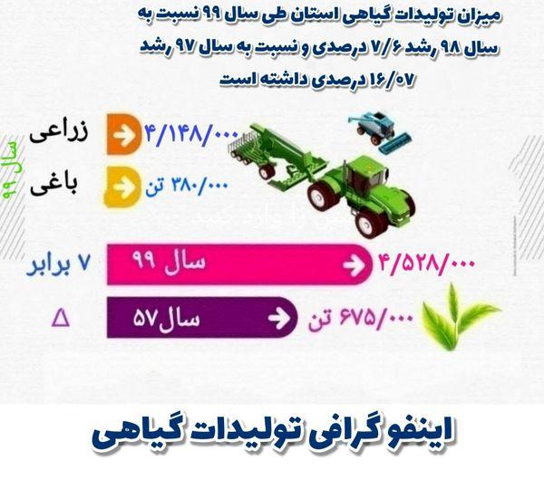 میزان تولیدات  گیاهی (زراعی و باغی )استان کرمانشاه طی سال ۱۳۹۹ به ۴ میلیون و ۵۲۸ هزار تن رسیده است