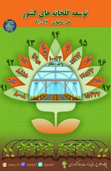 توسعه گلخانههای کشور