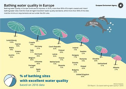 افزایش کیفیت آب شناگاههای اروپا