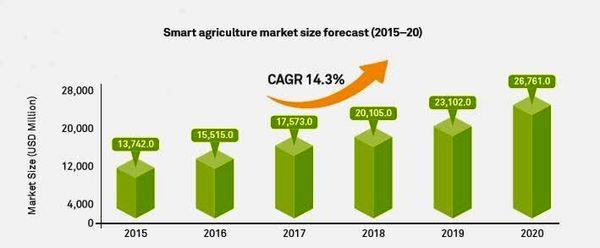 کشاورزی هوشمند در آفریقا شکل می گیرد