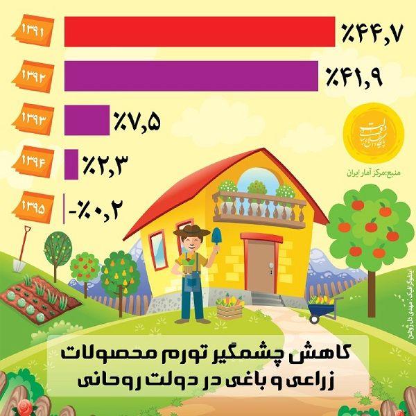 اینفوگرافیک/ کاهش چشمگیر تورم محصولات زراعی و باغی در دولت روحانی
