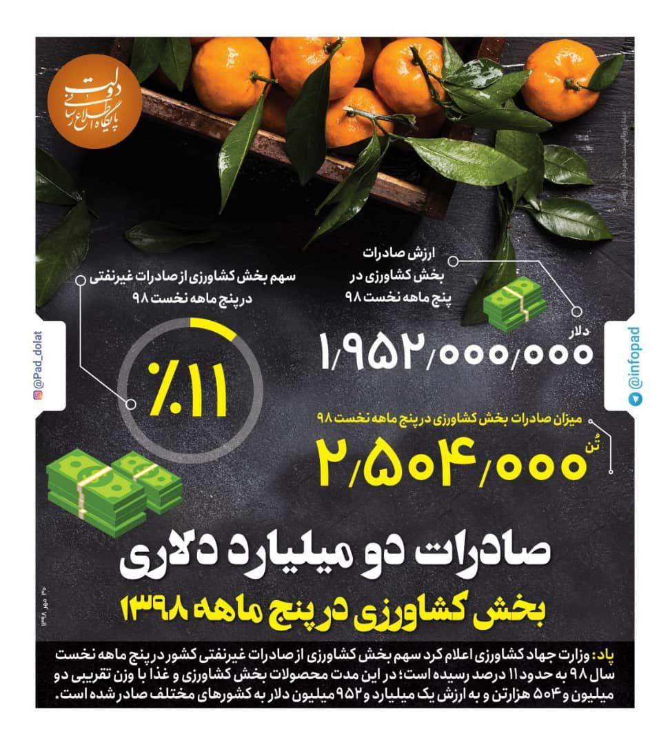صادرات دو میلیارد دلاری بخش کشاورزی در ۵ ماهه سال ۹۸