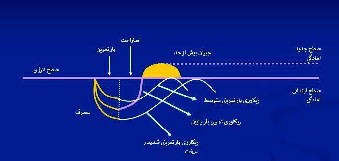 نمودار سه